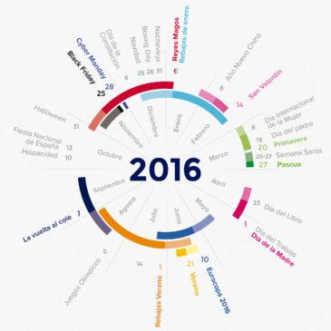Calendario 2016 de comercio online. Enero